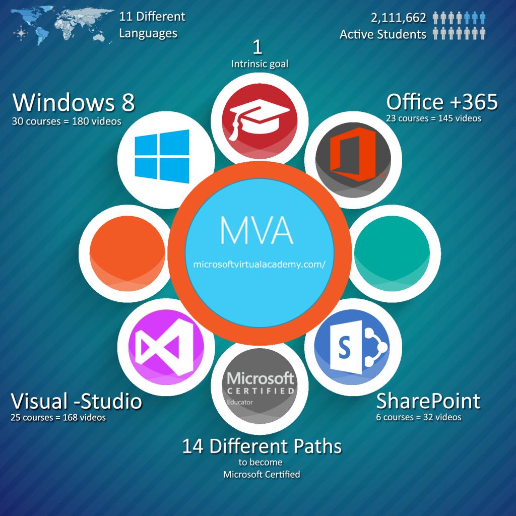 MVA-infographic